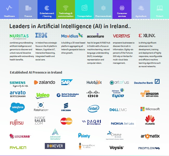 Potential of AI to Transform Property in Ireland